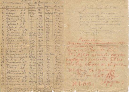 Список партизанского отряда 196